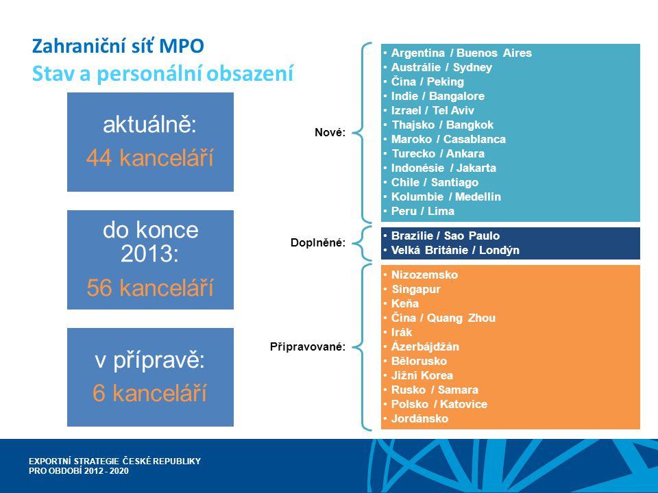Zahraniční síť MPO Stav a personální obsazení