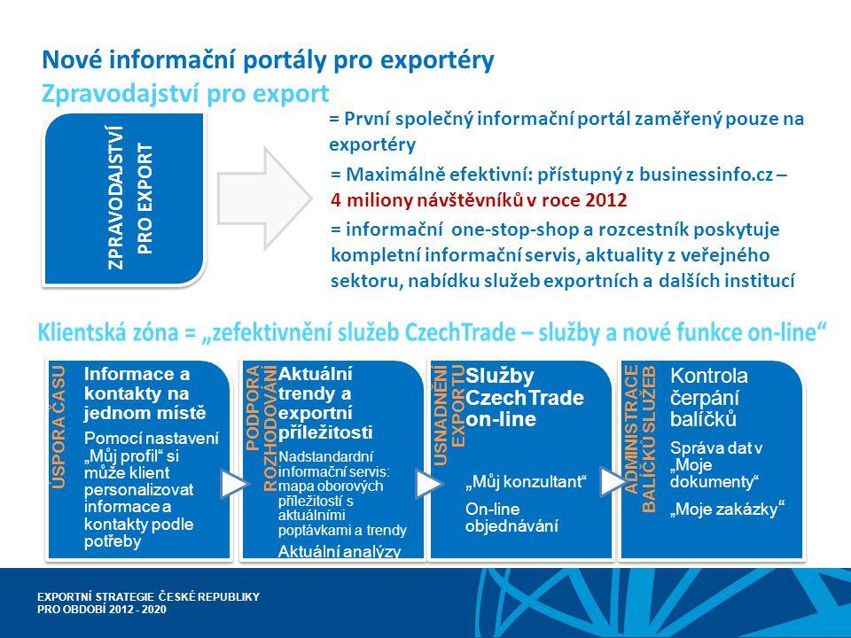 Nové informační portály pro exportéry Zpravodajství pro export