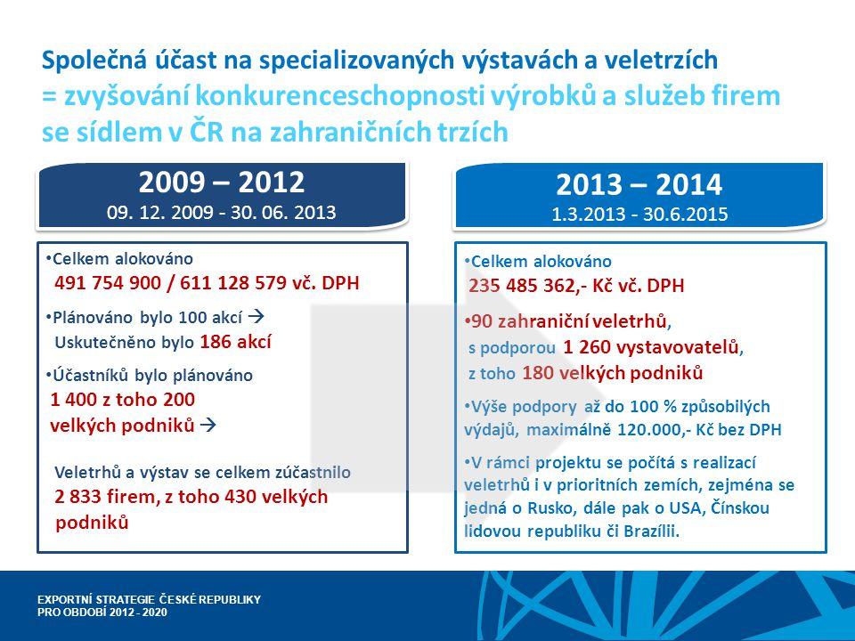 Společná účast na specializovaných výstavách a veletrzích = zvyšování konkurenceschopnosti výrobků a služeb firem se sídlem v ČR na zahraničních trzích