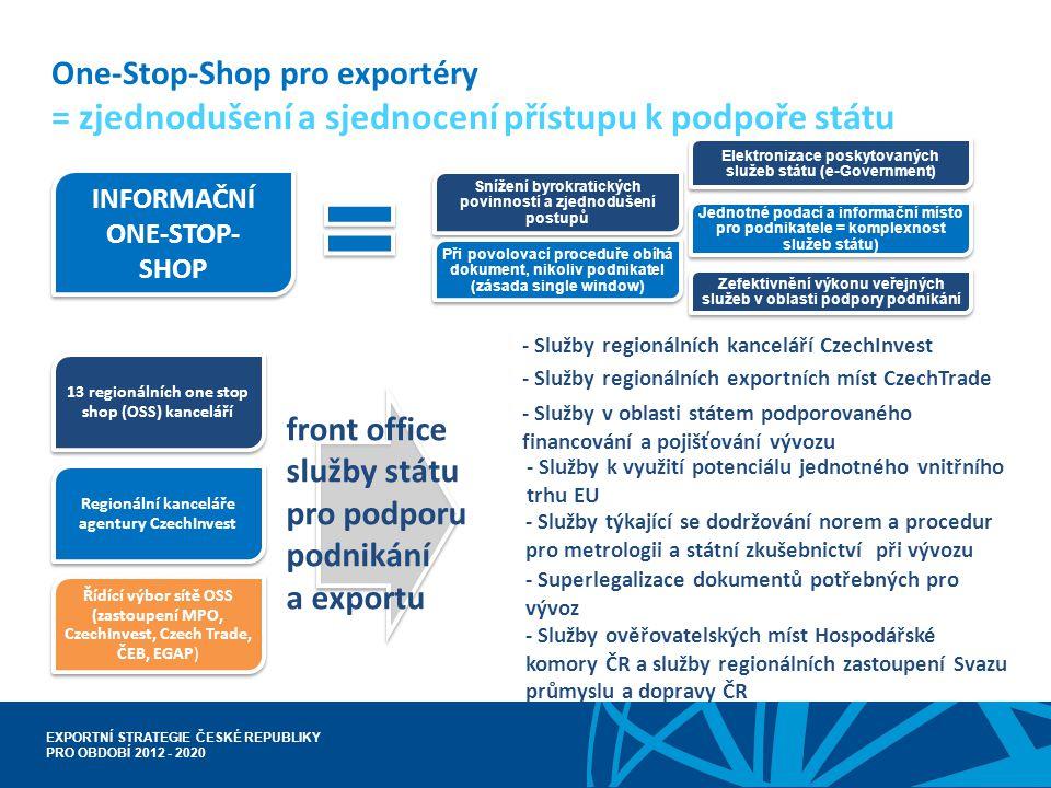 front office služby státu pro podporu podnikání a exportu