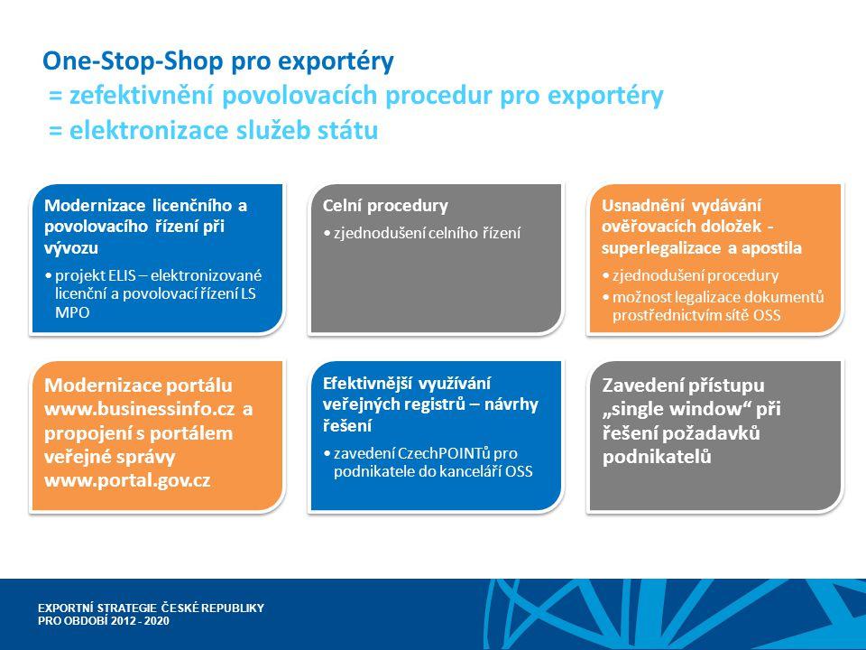 One-Stop-Shop pro exportéry = zefektivnění povolovacích procedur pro exportéry = elektronizace služeb státu