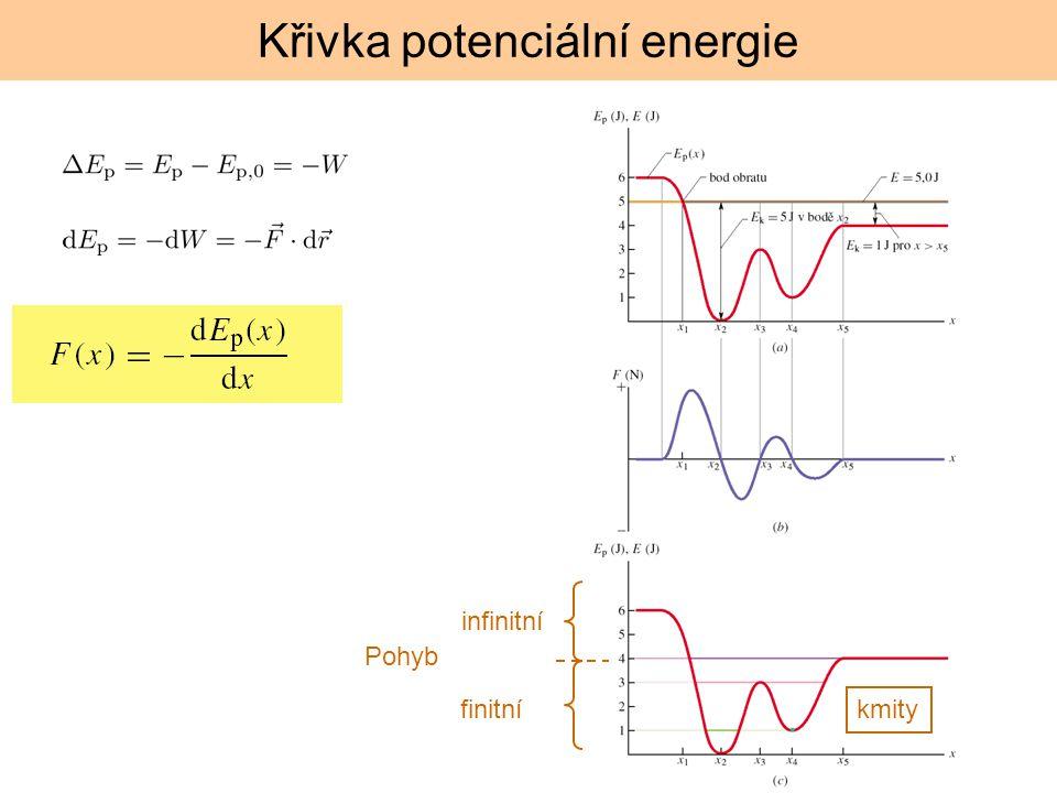 Křivka potenciální energie