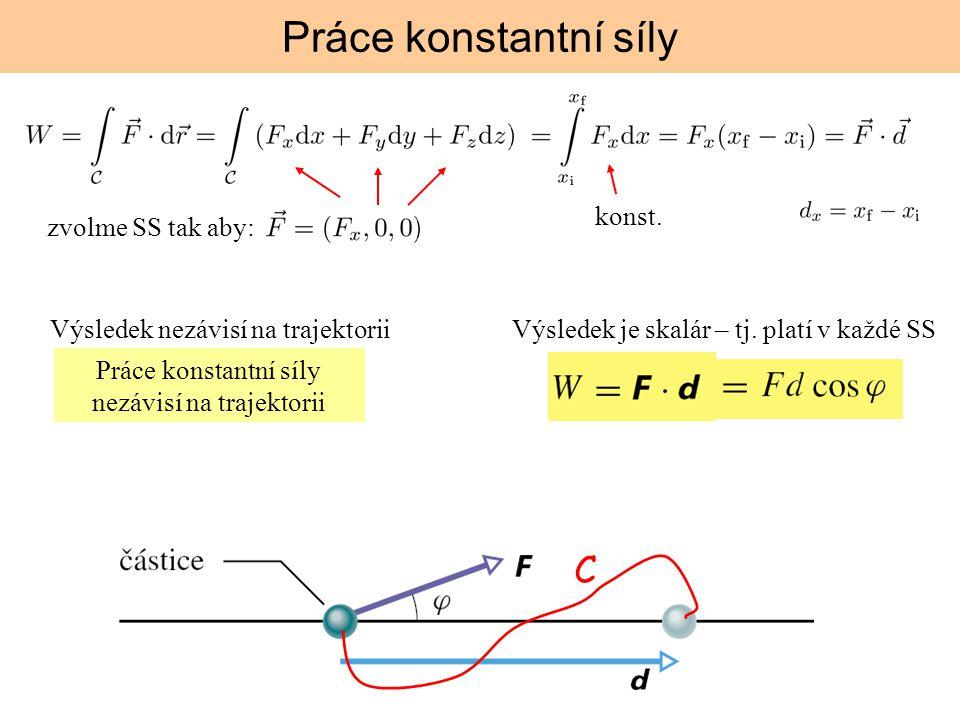 Práce konstantní síly nezávisí na trajektorii