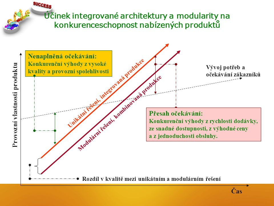 Účinek integrované architektury a modularity na konkurenceschopnost nabízených produktů