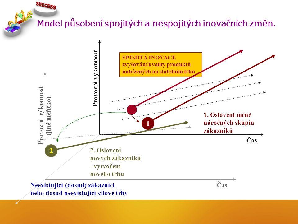 Model působení spojitých a nespojitých inovačních změn.