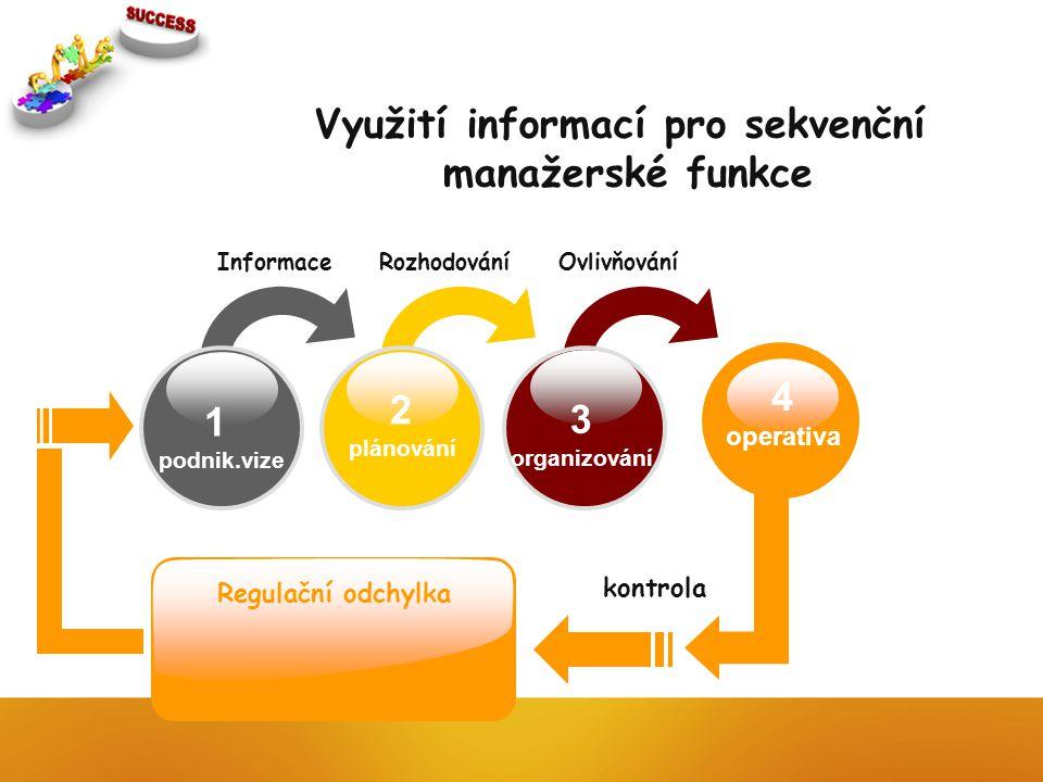 Využití informací pro sekvenční