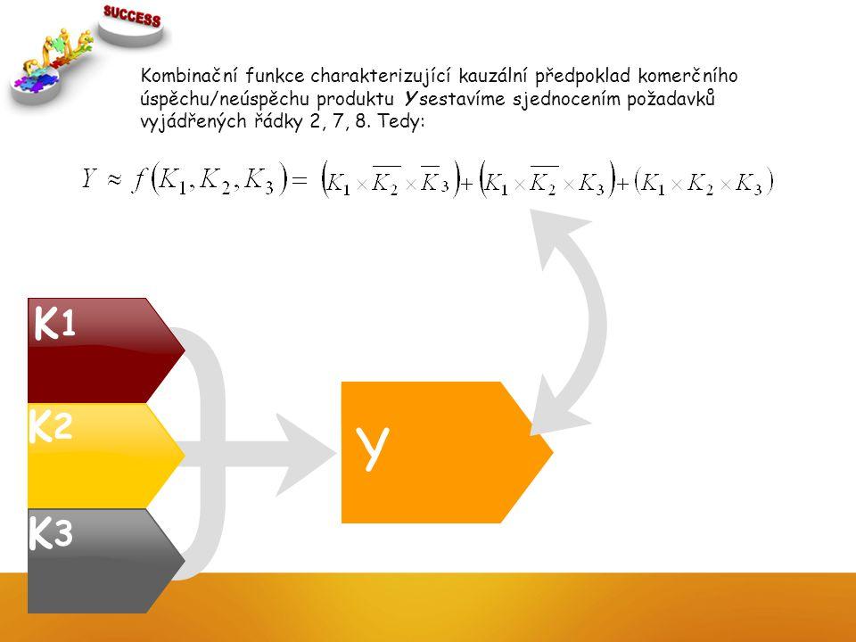 Kombinační funkce charakterizující kauzální předpoklad komerčního úspěchu/neúspěchu produktu Y sestavíme sjednocením požadavků vyjádřených řádky 2, 7, 8. Tedy: