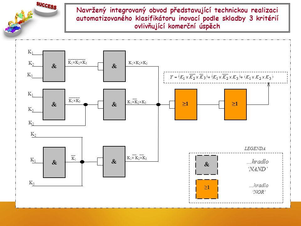 Navržený integrovaný obvod představující technickou realizaci automatizovaného klasifikátoru inovací podle skladby 3 kritérií ovlivňující komerční úspěch