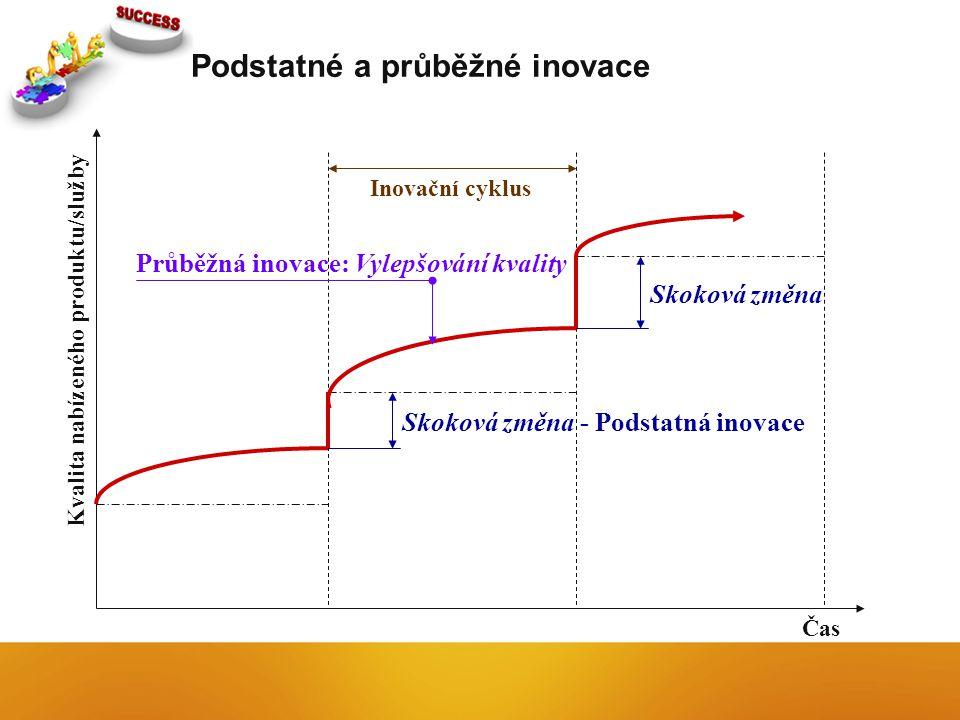Podstatné a průběžné inovace