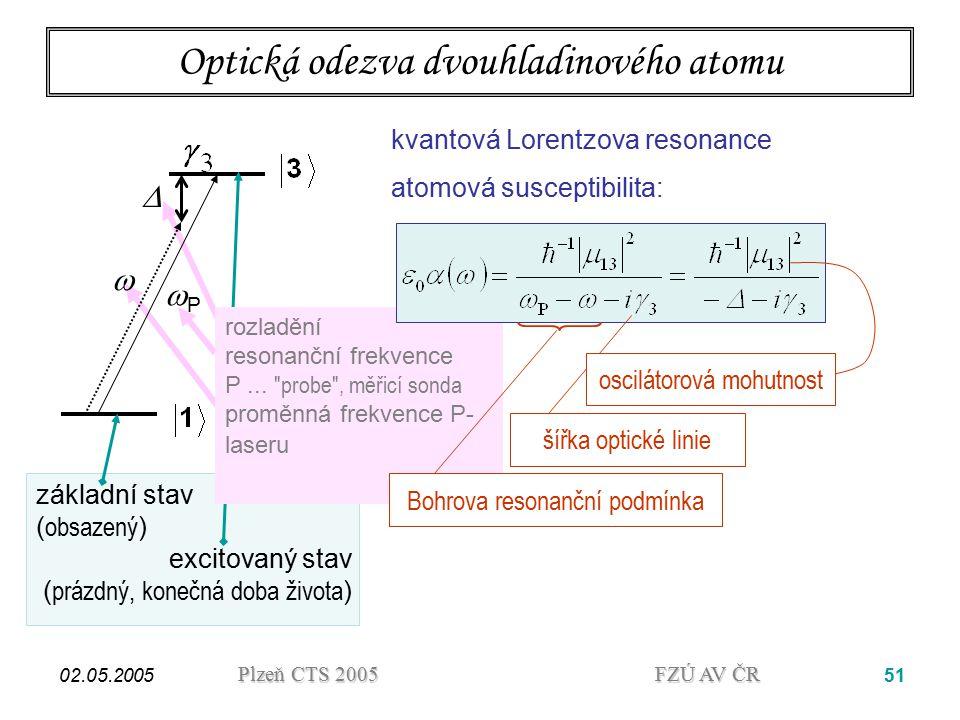 Optická odezva dvouhladinového atomu