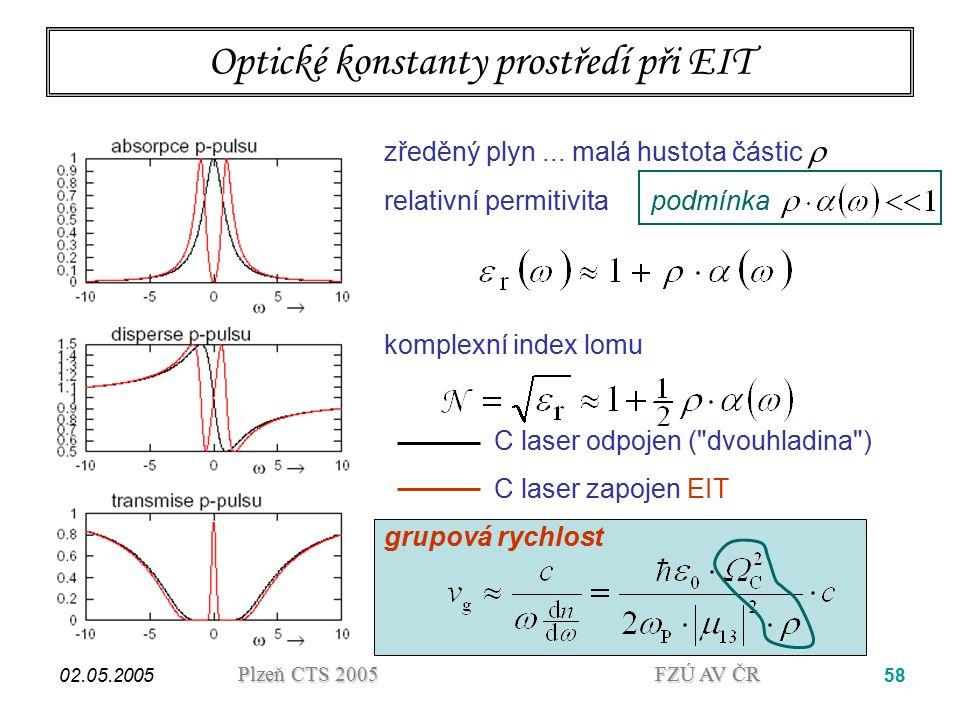 Optické konstanty prostředí při EIT
