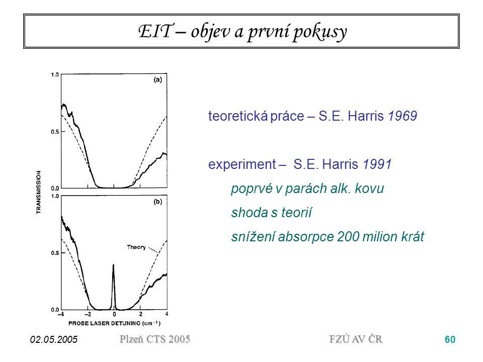 EIT – objev a první pokusy
