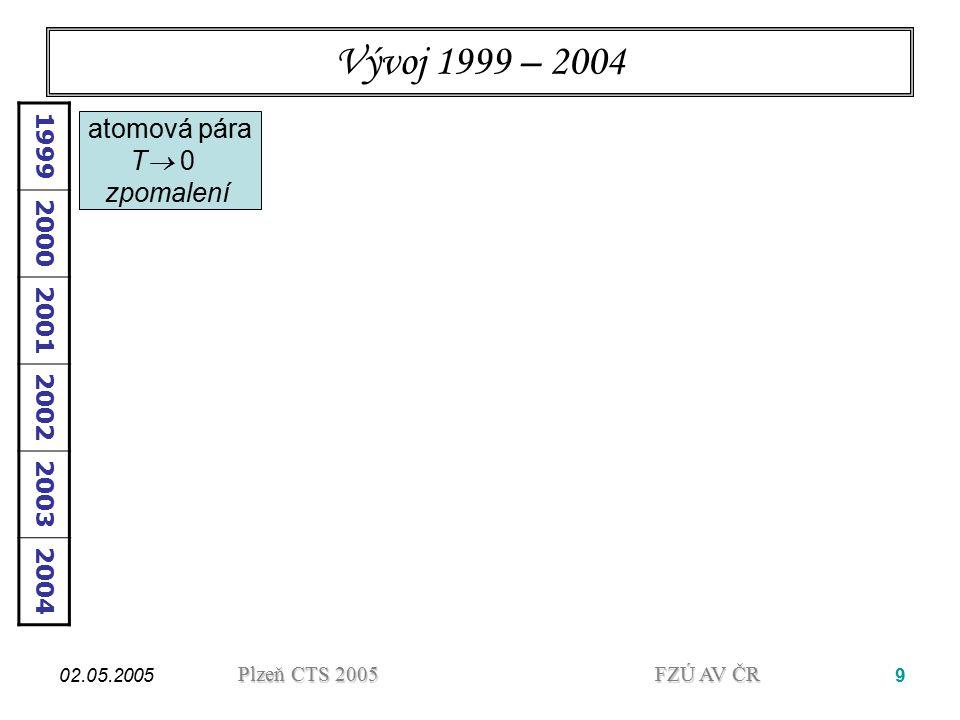 Vývoj 1999 – 2004 atomová pára T 0 zpomalení 1999 2000 2001 2002 2003