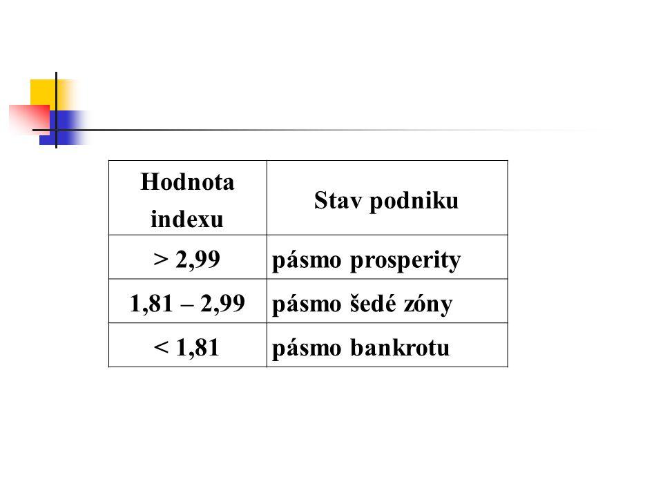 Hodnota indexu Stav podniku. > 2,99. pásmo prosperity.