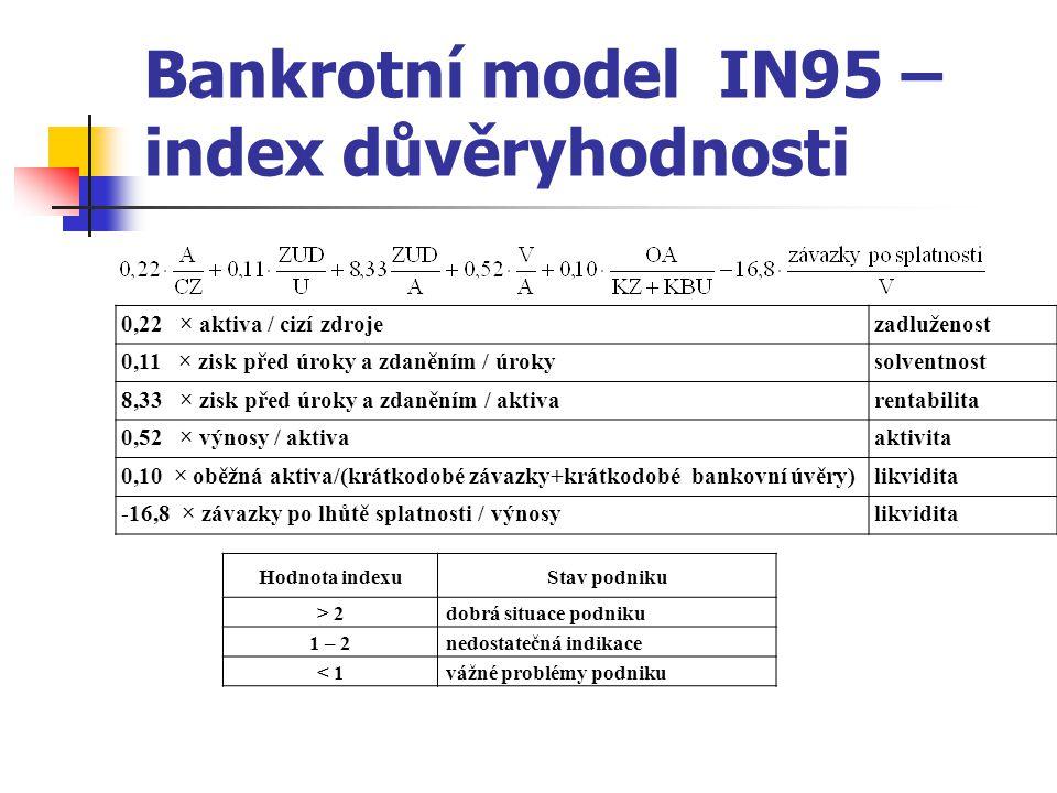 Bankrotní model IN95 – index důvěryhodnosti