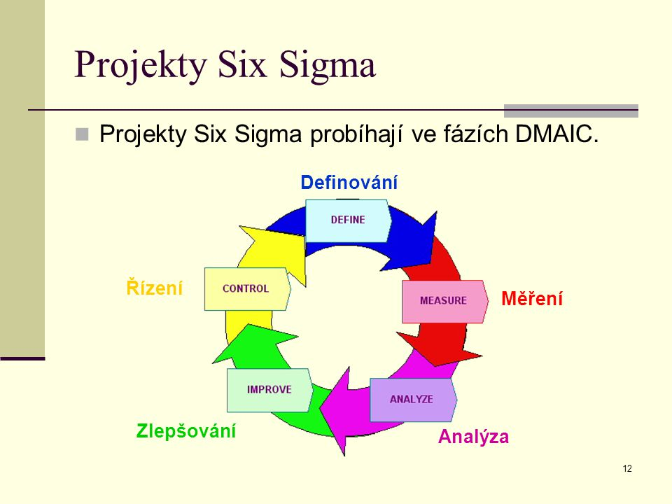 Projekty Six Sigma Projekty Six Sigma probíhají ve fázích DMAIC.