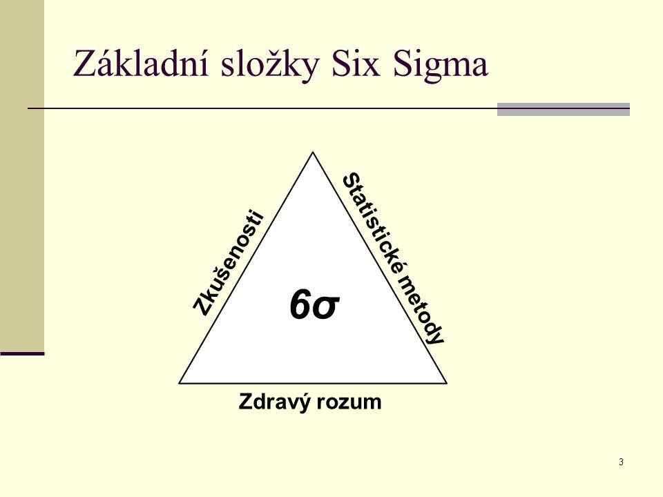 Základní složky Six Sigma