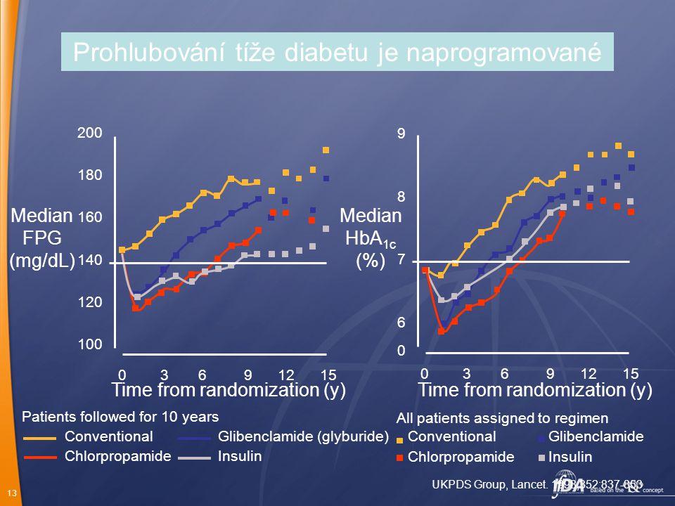 Prohlubování tíže diabetu je naprogramované