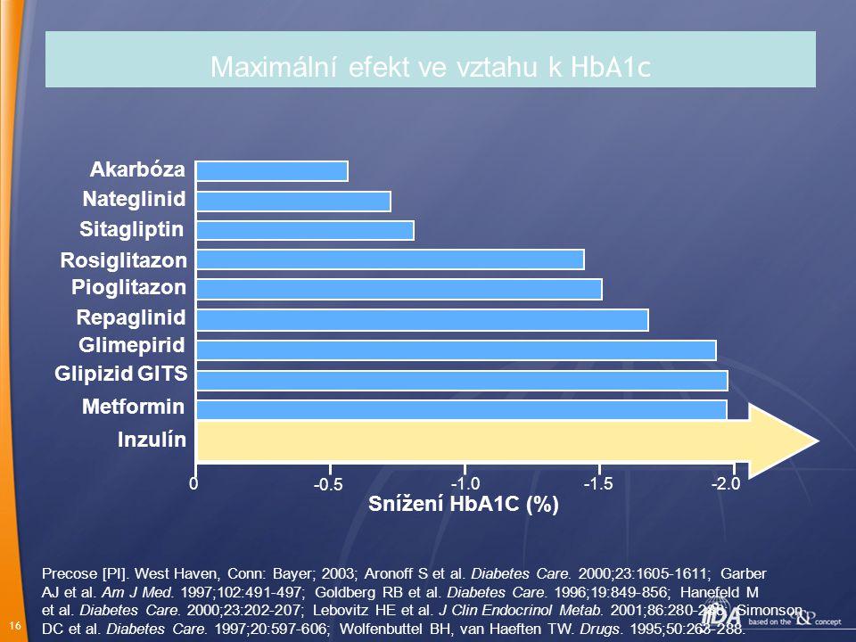 Maximální efekt ve vztahu k HbA1c