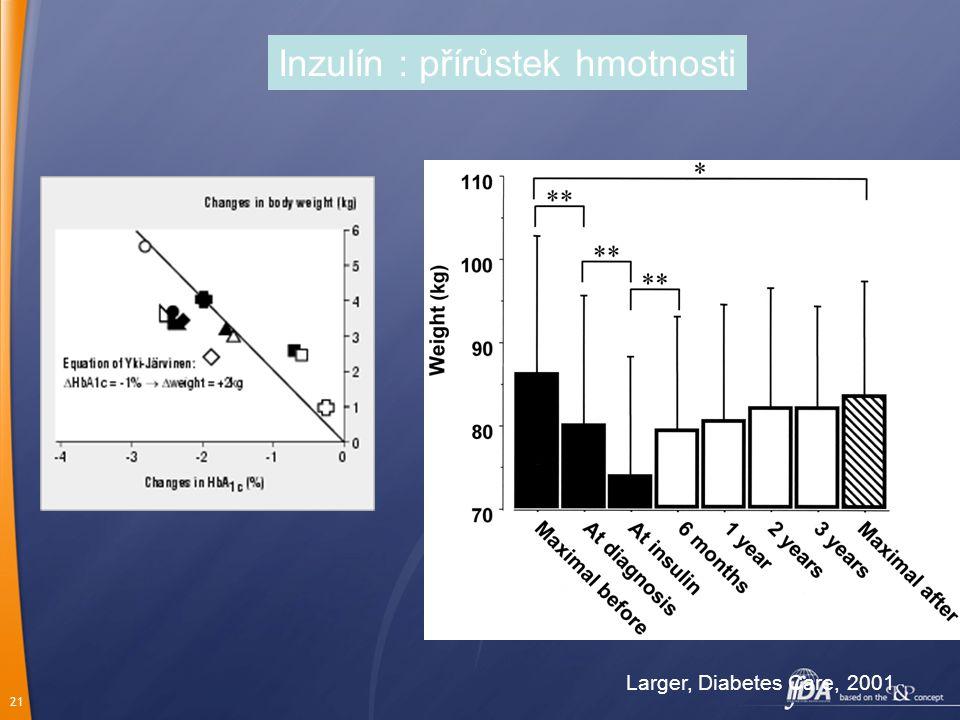 Inzulín : přírůstek hmotnosti