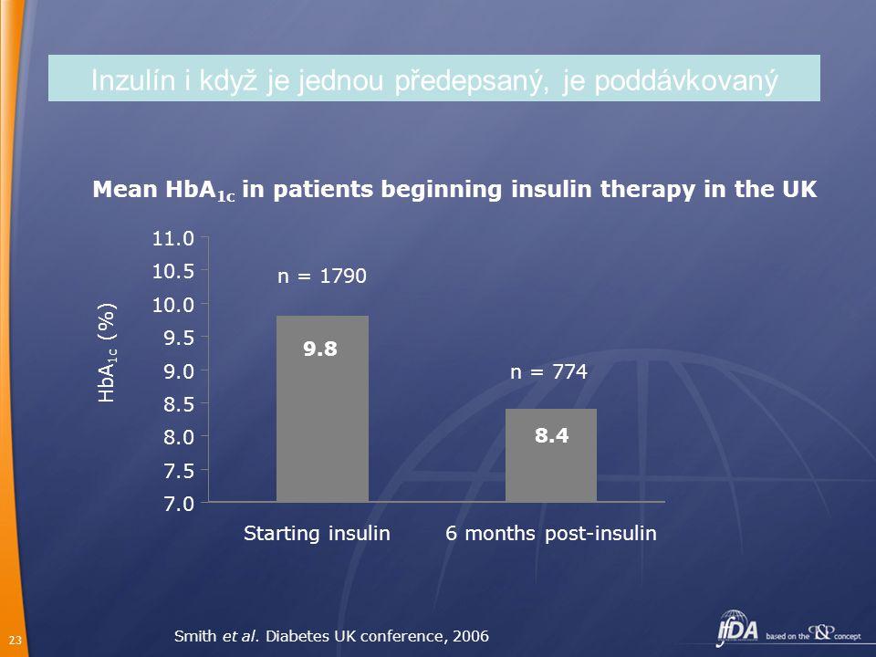 Inzulín i když je jednou předepsaný, je poddávkovaný