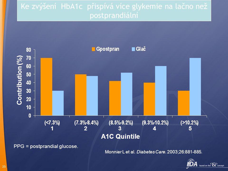 Ke zvýšení HbA1c přispívá více glykemie na lačno než postprandiální