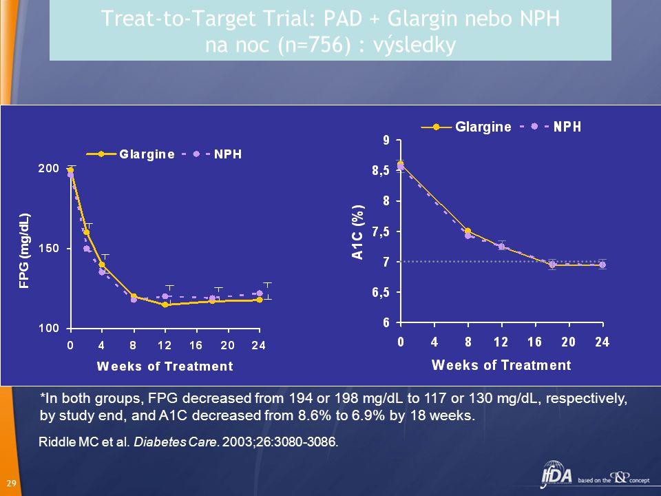 Treat-to-Target Trial: PAD + Glargin nebo NPH na noc (n=756) : výsledky
