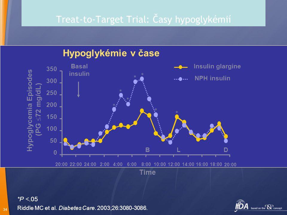 Treat-to-Target Trial: Časy hypoglykémií