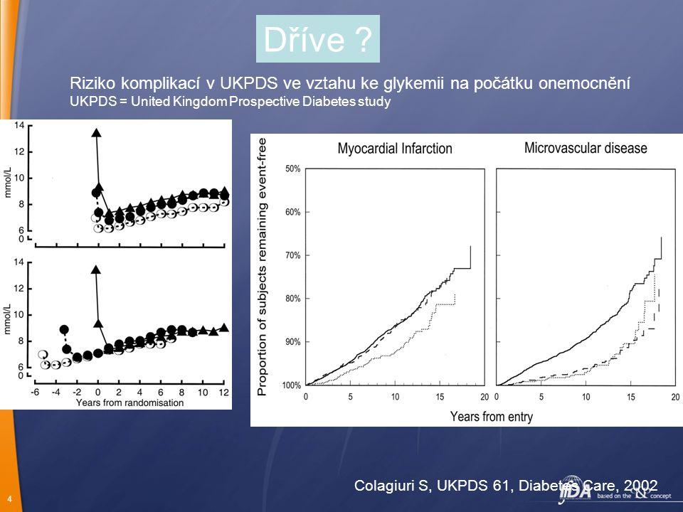 Dříve Riziko komplikací v UKPDS ve vztahu ke glykemii na počátku onemocnění. UKPDS = United Kingdom Prospective Diabetes study.