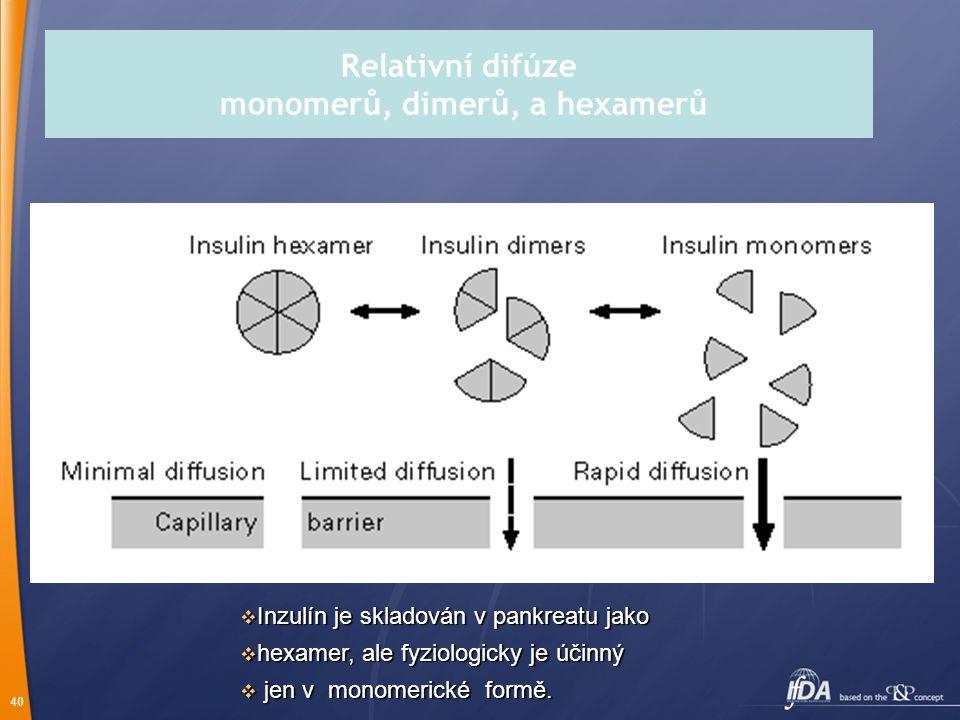 Relativní difúze monomerů, dimerů, a hexamerů