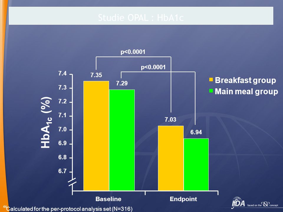 HbA1c (%) Studie OPAL : HbA1c Breakfast group Main meal group Baseline