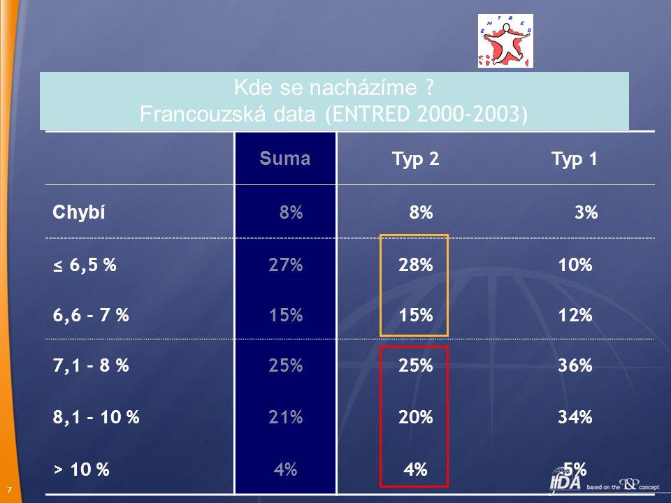 Kde se nacházíme Francouzská data (ENTRED 2000-2003)