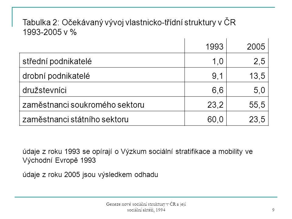 Geneze nové sociální struktury v ČR a její sociální aktéři, 1994