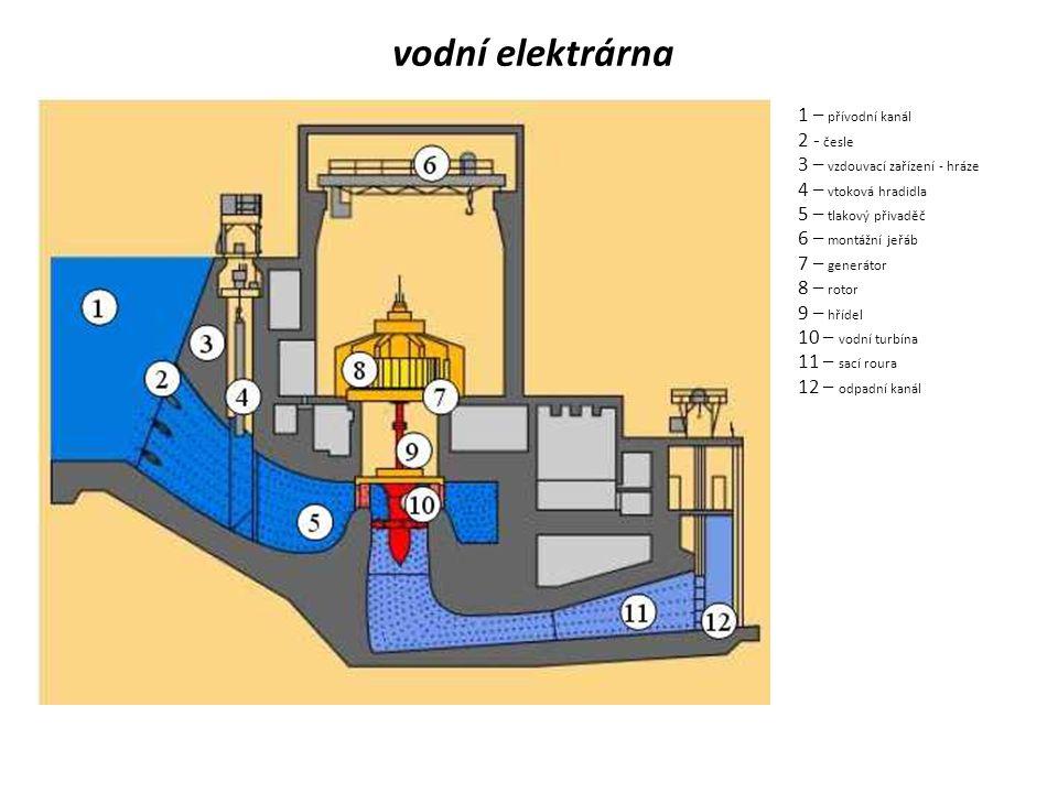 vodní elektrárna 1 – přívodní kanál 2 - česle