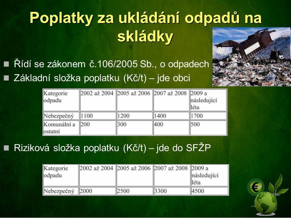 Poplatky za ukládání odpadů na skládky