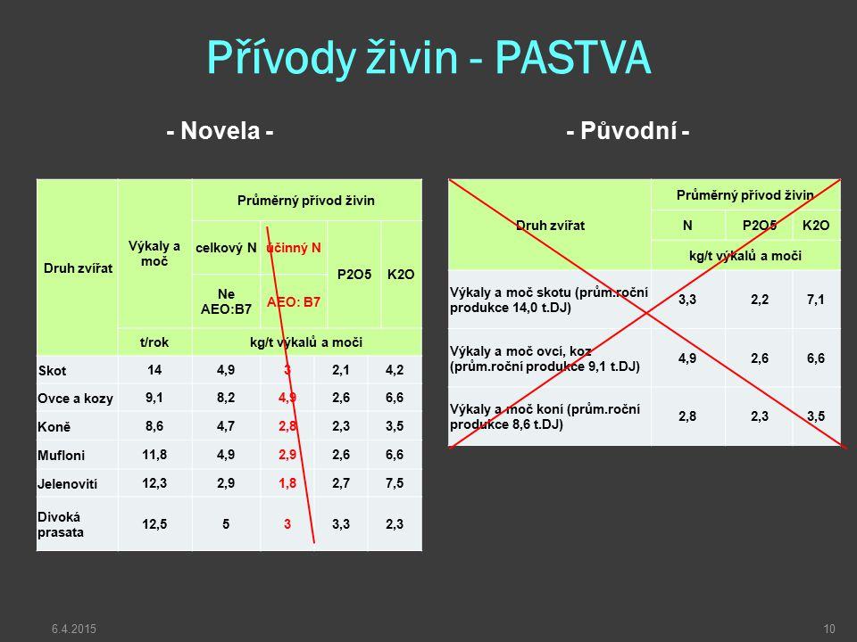 Přívody živin - PASTVA - Novela - - Původní - Druh zvířat Výkaly a moč