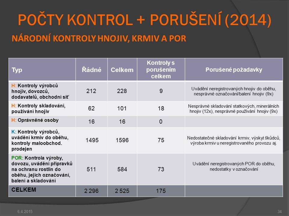 POČTY KONTROL + PORUŠENÍ (2014)