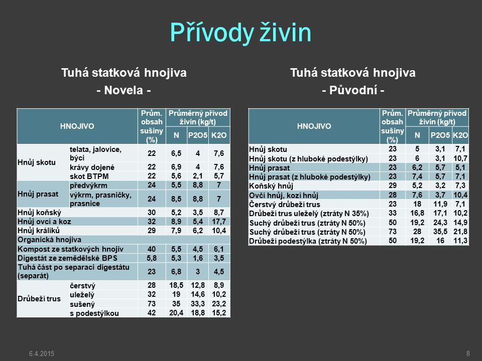 Průměrný přívod živin (kg/t) Průměrný přívod živin (kg/t)
