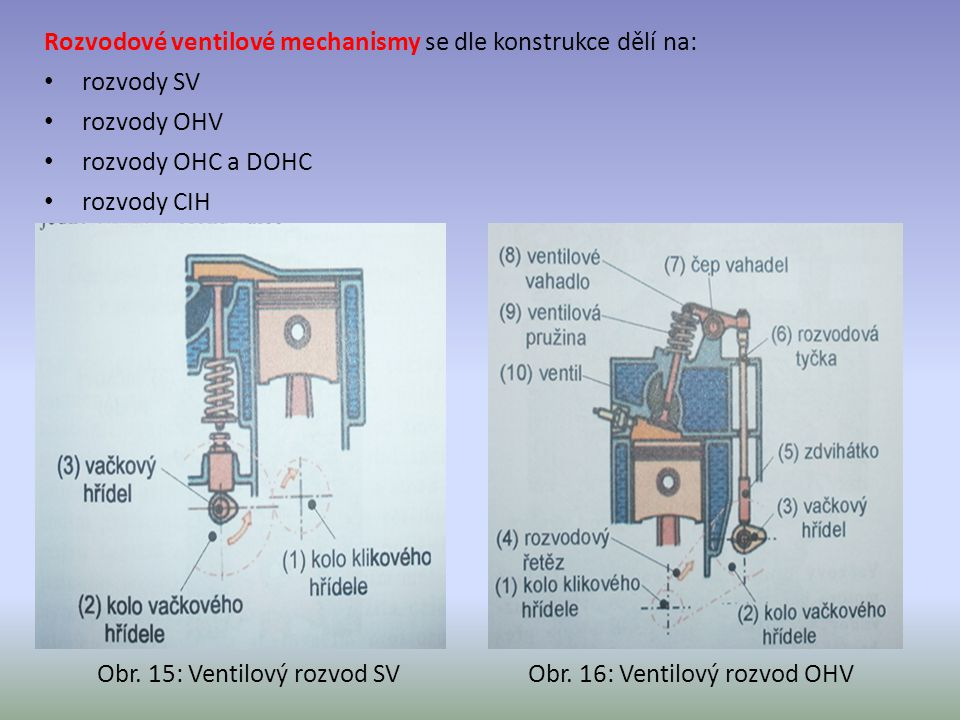 Rozvodové ventilové mechanismy se dle konstrukce dělí na: