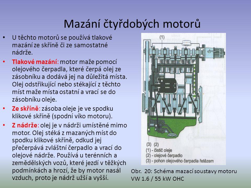 Mazání čtyřdobých motorů