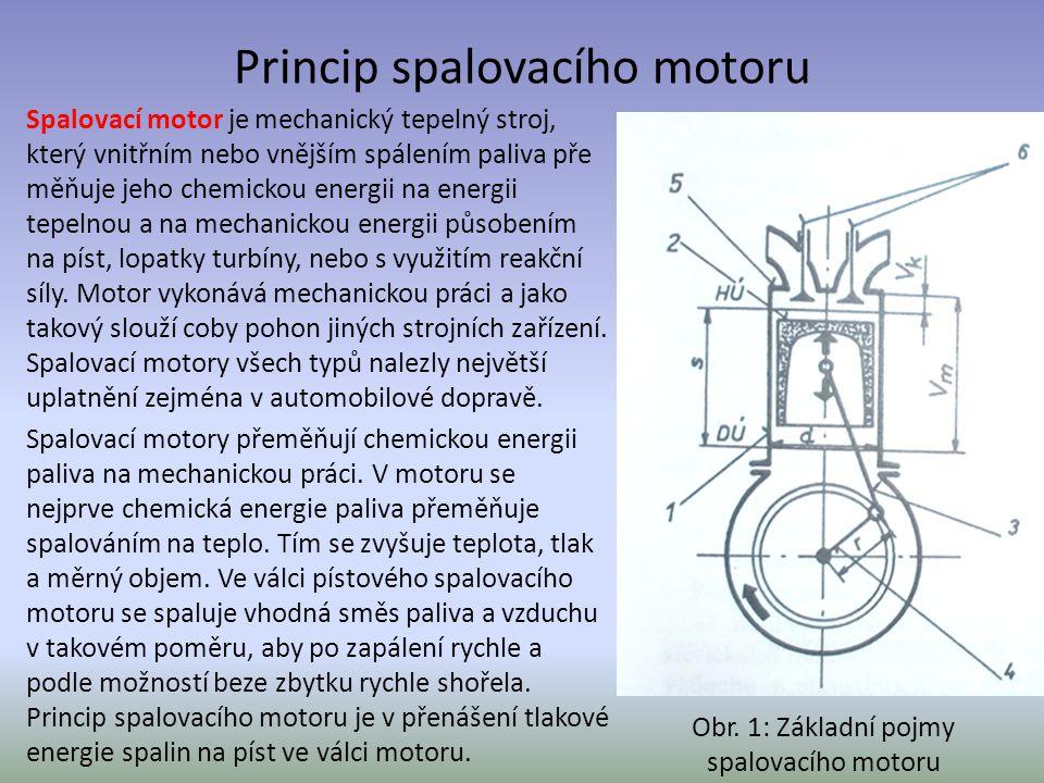 Princip spalovacího motoru