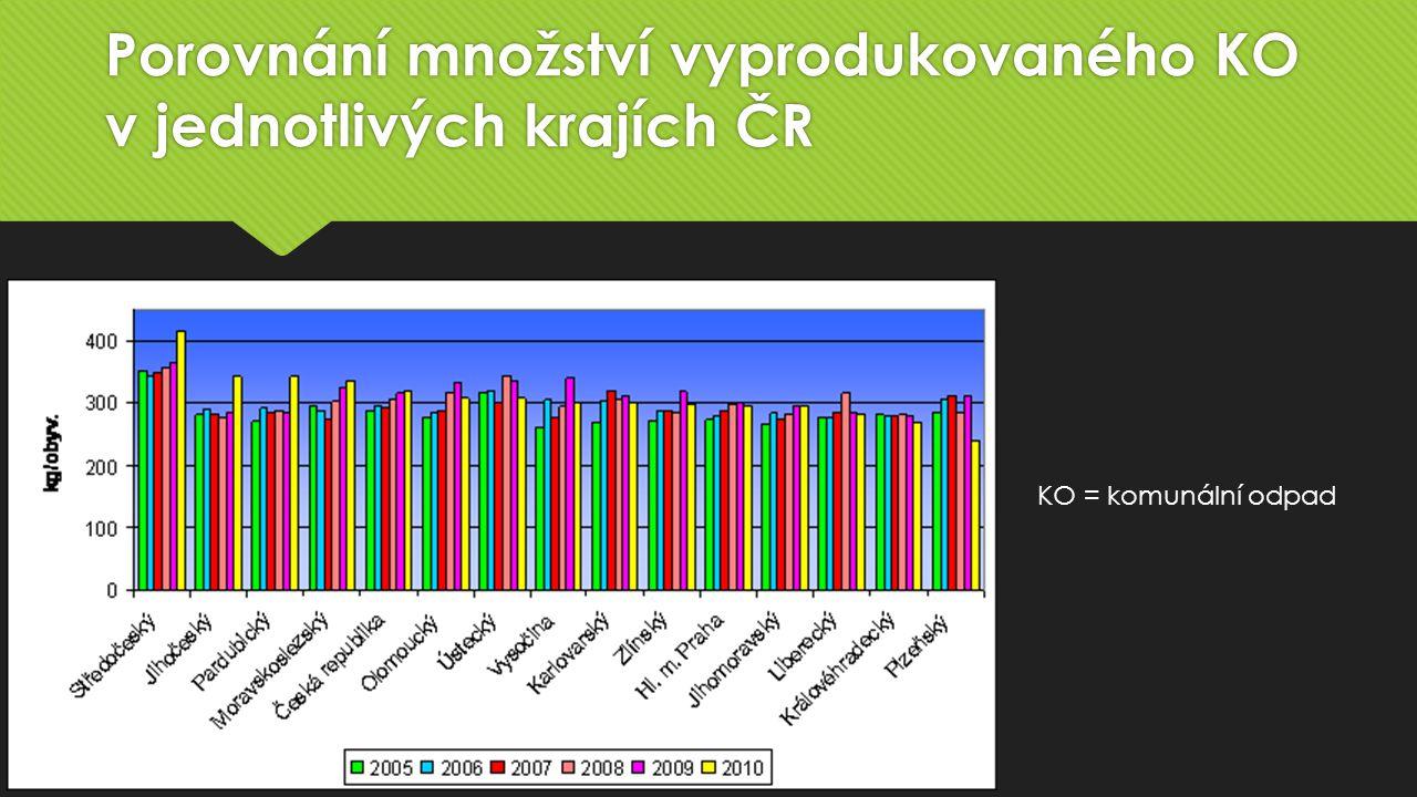Porovnání množství vyprodukovaného KO v jednotlivých krajích ČR