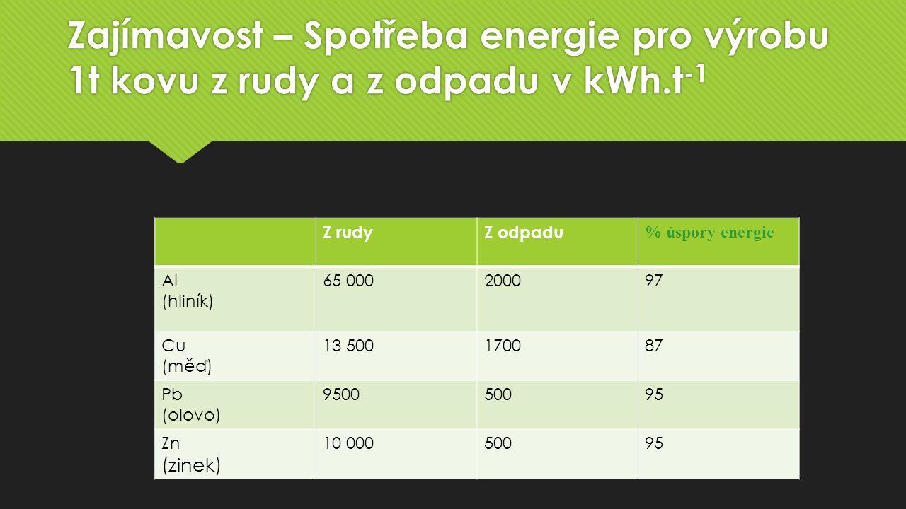 Zajímavost – Spotřeba energie pro výrobu 1t kovu z rudy a z odpadu v kWh.t-1