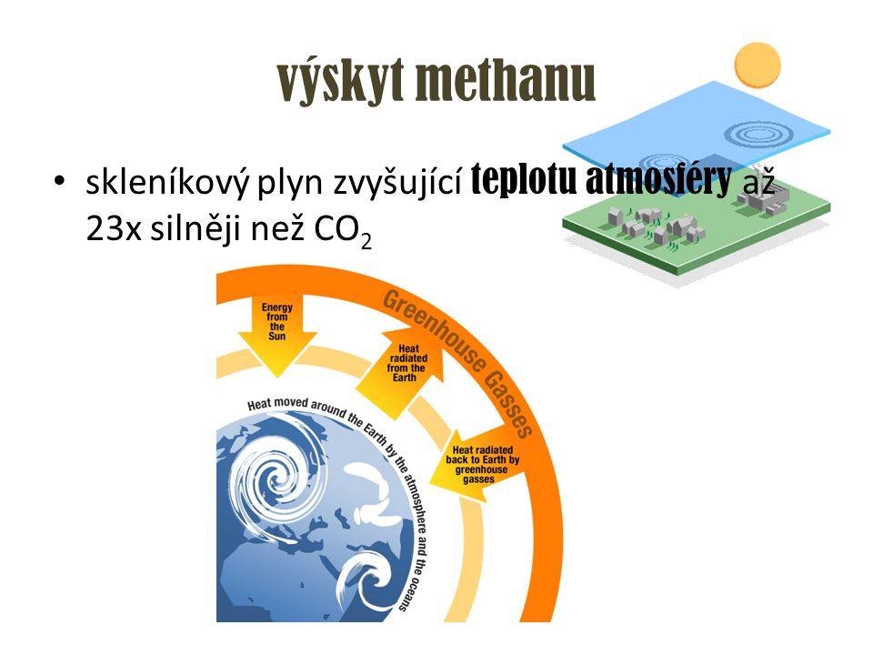 výskyt methanu skleníkový plyn zvyšující teplotu atmosféry až 23x silněji než CO2