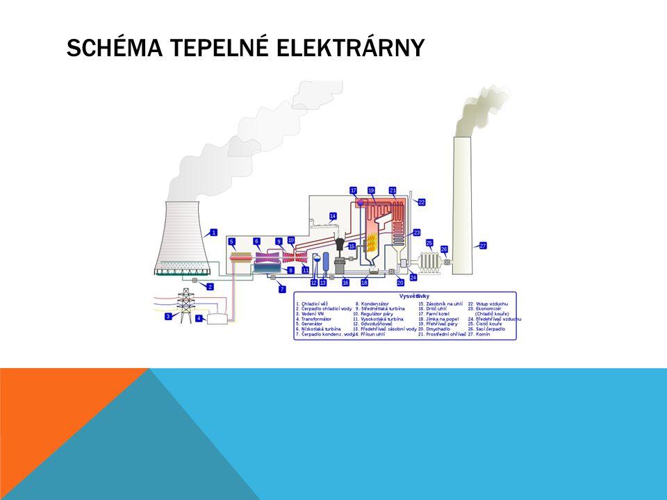 Schéma tepelné elektrárny