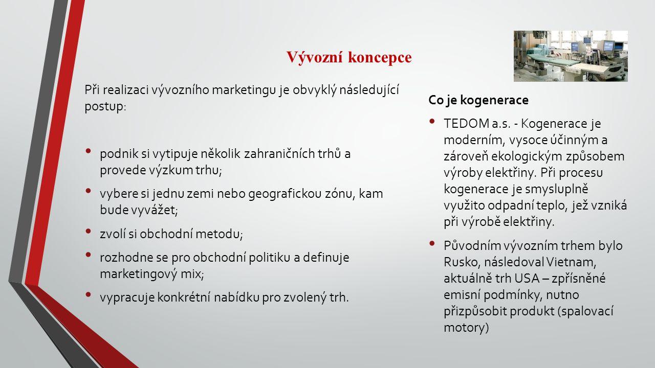 Vývozní koncepce Při realizaci vývozního marketingu je obvyklý následující postup: