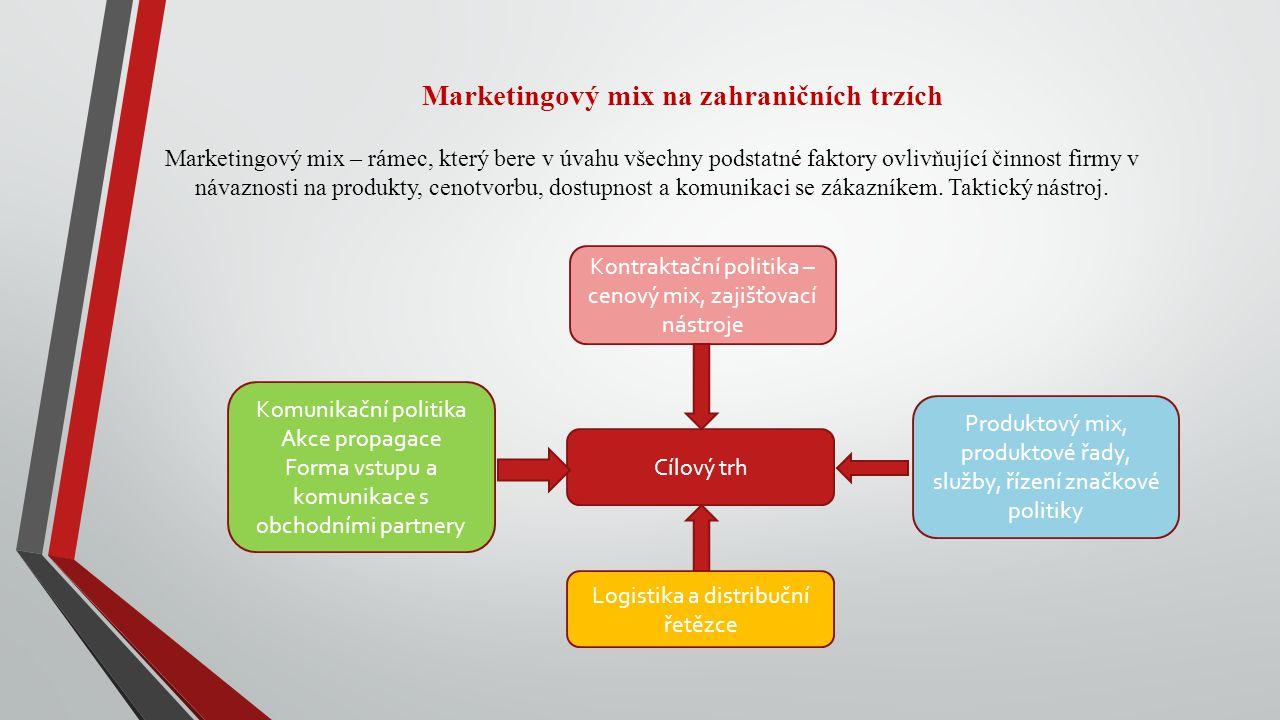 Marketingový mix na zahraničních trzích