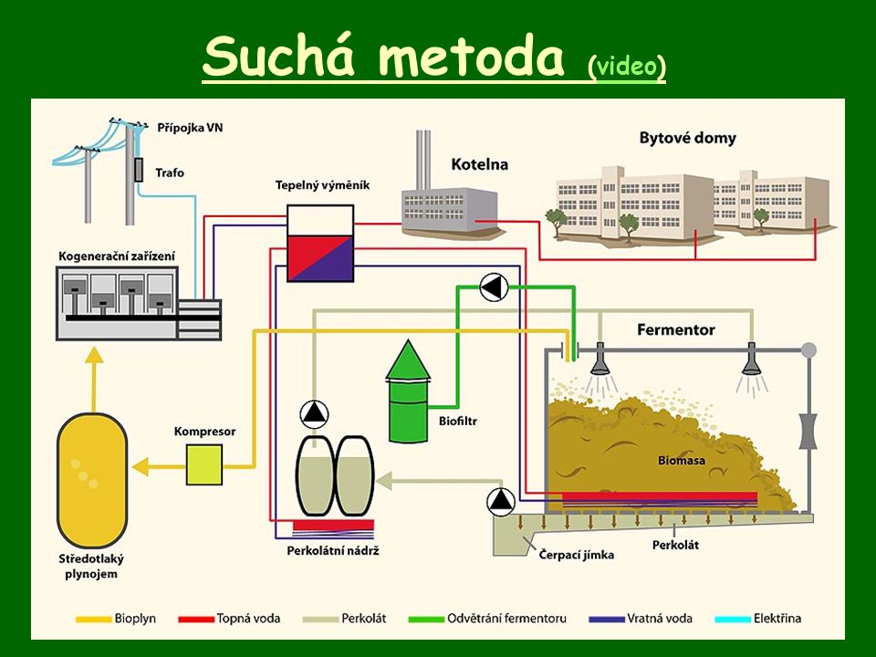Suchá metoda (video)
