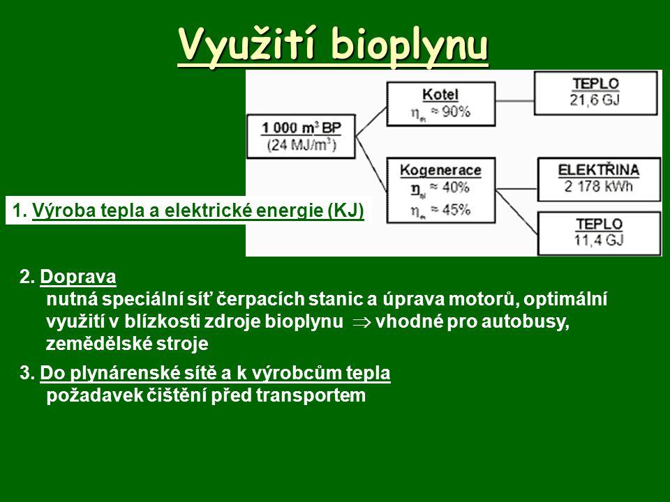 Využití bioplynu 1. Výroba tepla a elektrické energie (KJ) 2. Doprava