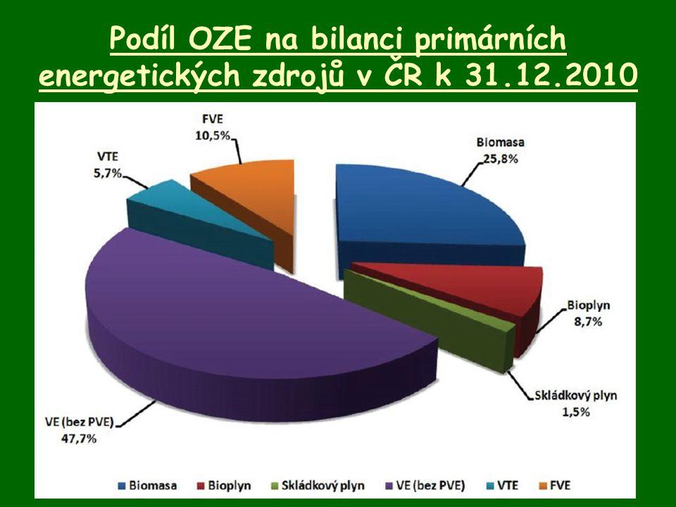Podíl OZE na bilanci primárních energetických zdrojů v ČR k 31.12.2010